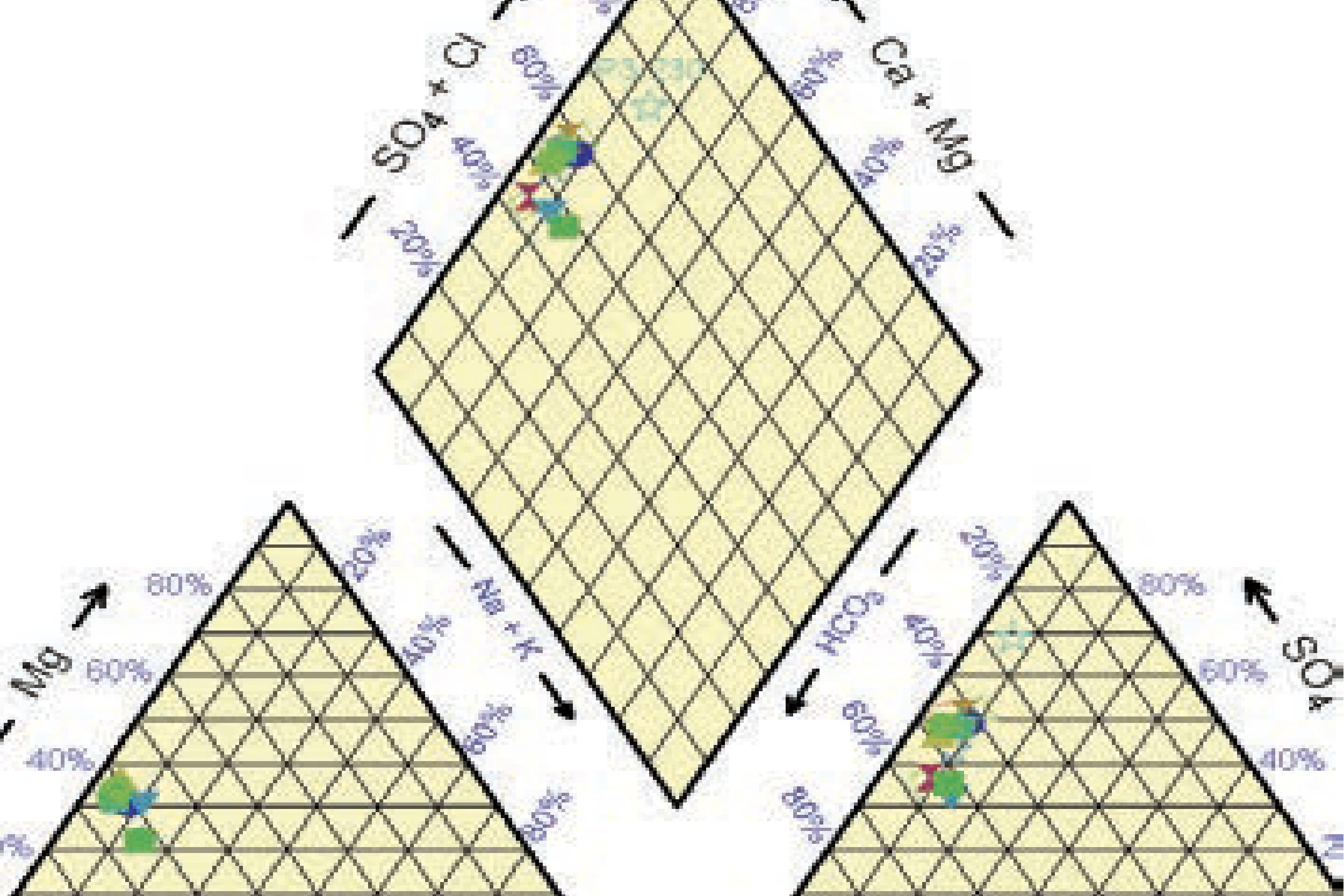 Análisis y diagramas de química de agua.
