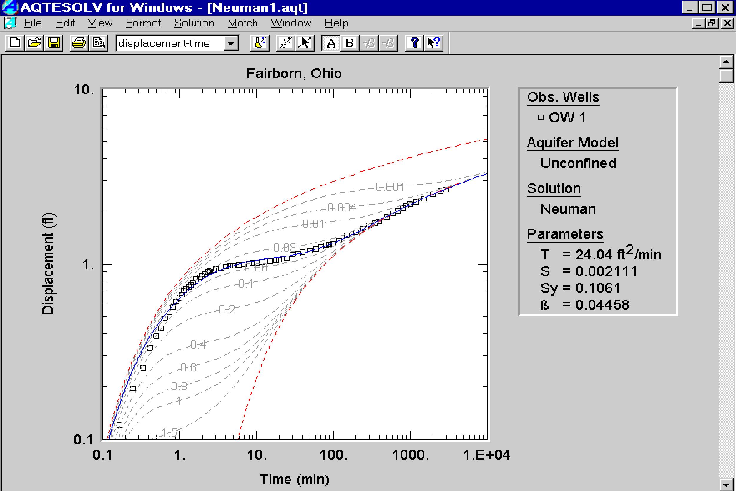 Software para pruebas de acuíferos.